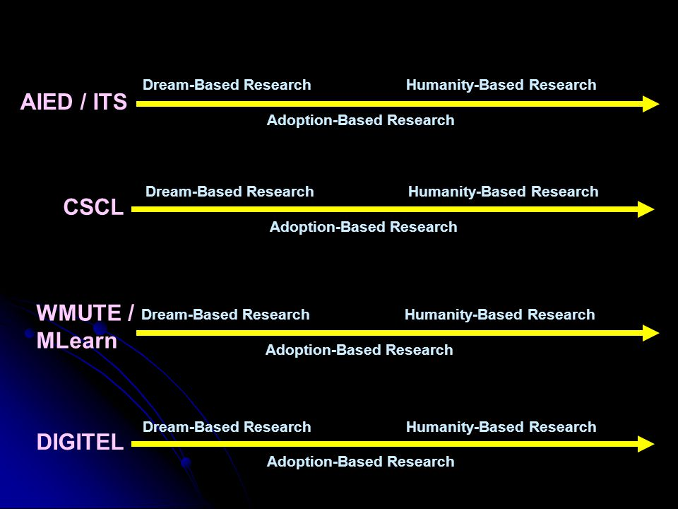 AIED / ITS CSCL DIGITEL Dream-Based ResearchHumanity-Based Research Adoption-Based Research Dream-Based ResearchHumanity-Based Research Adoption-Based Research Dream-Based ResearchHumanity-Based Research Adoption-Based Research WMUTE / MLearn Dream-Based ResearchHumanity-Based Research Adoption-Based Research