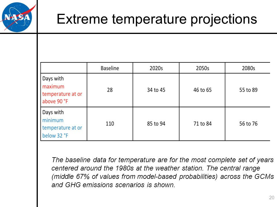 Extreme temperature projections 20 The baseline data for temperature are for the most complete set of years centered around the 1980s at the weather station.