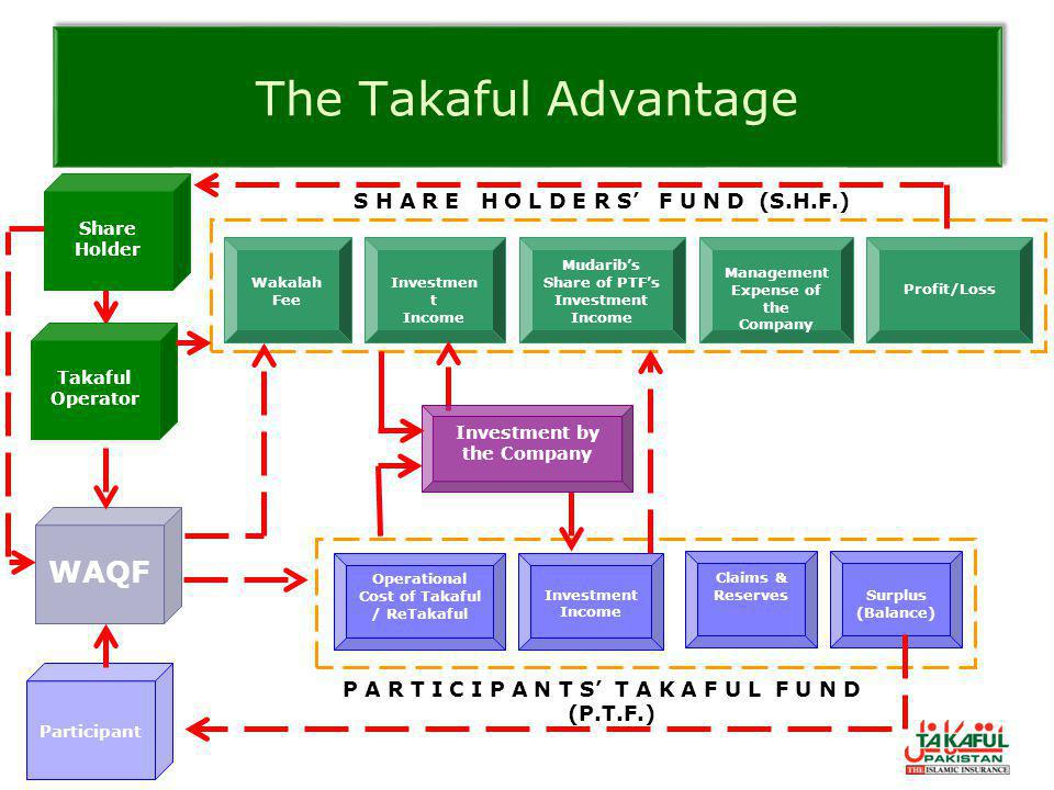 The Takaful Advantage Investment Income Operational Cost of Takaful / ReTakaful Claims & ReservesSurplus (Balance) P A R T I C I P A N T S' T A K A F