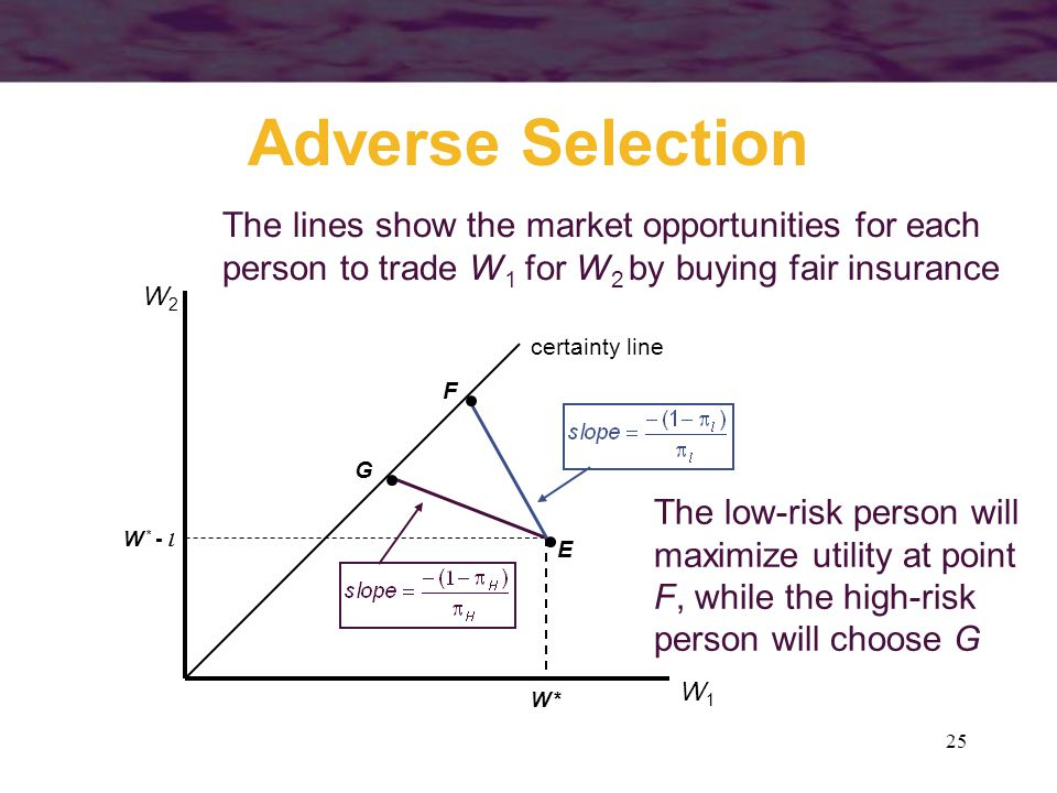 25 Adverse Selection certainty line W1W1 W2W2 W *W * W * - l The lines show the market opportunities for each person to trade W 1 for W 2 by buying fa