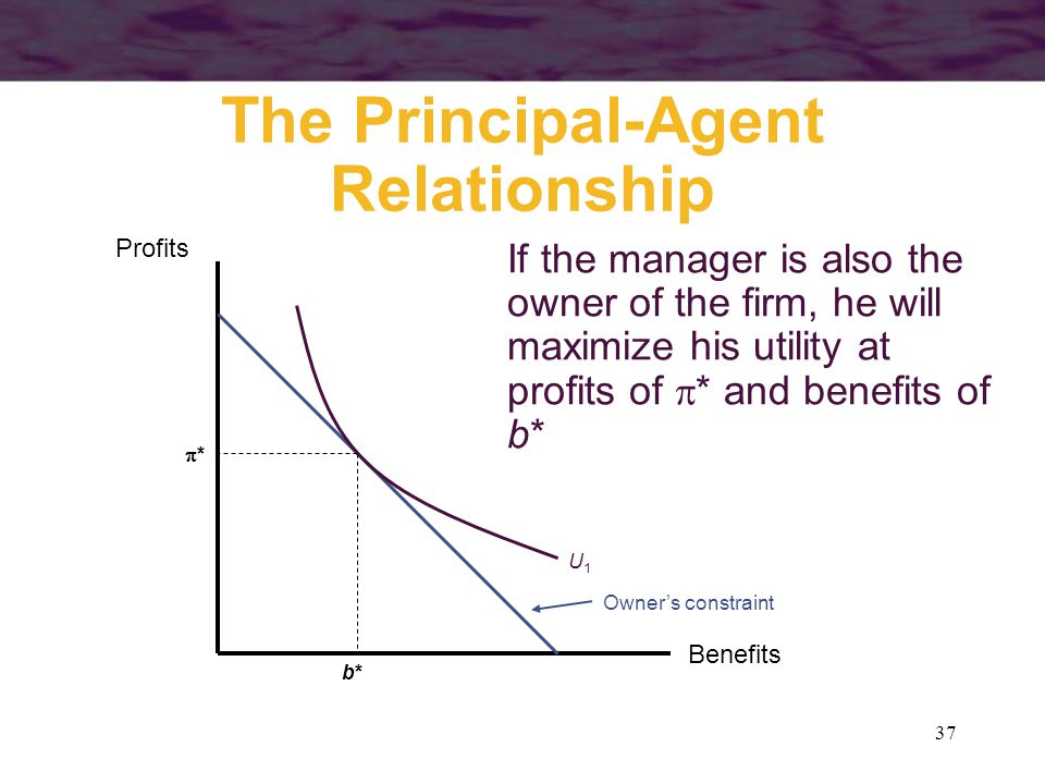 37 The Principal-Agent Relationship Benefits Profits Owner's constraint U1U1 b*b* ** If the manager is also the owner of the firm, he will maximize