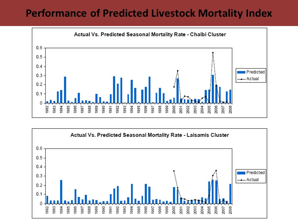 Performance of Predicted Livestock Mortality Index
