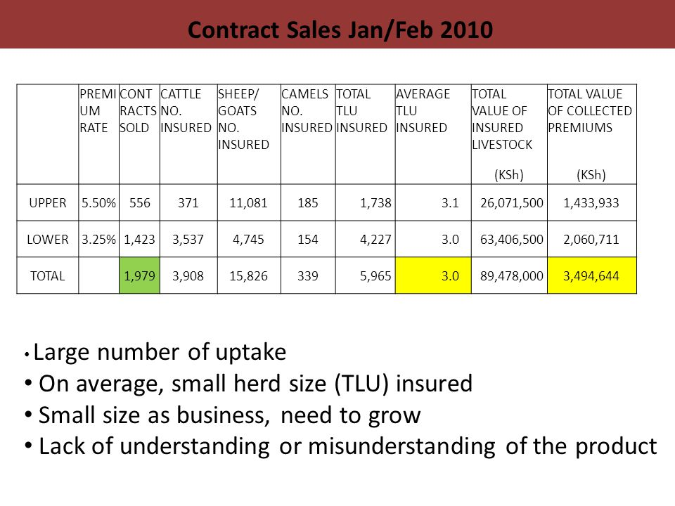 Contract Sales Jan/Feb 2010 PREMI UM RATE CONT RACTS SOLD CATTLE NO.