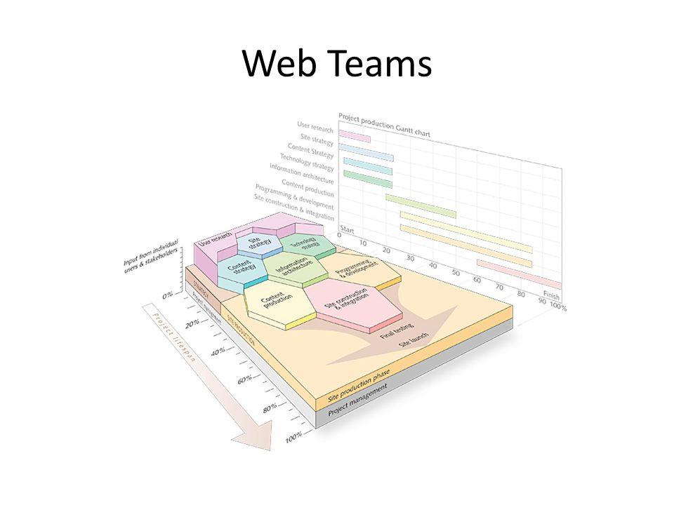 Web Teams