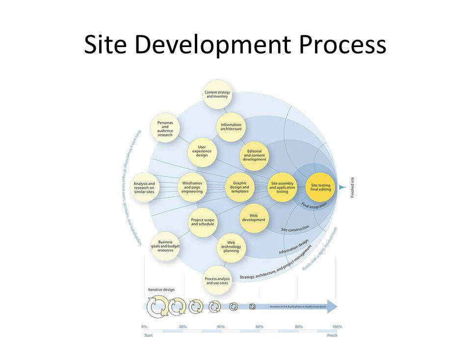 Site Development Process