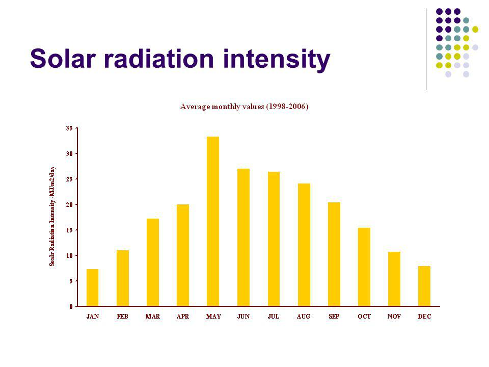 Solar radiation intensity