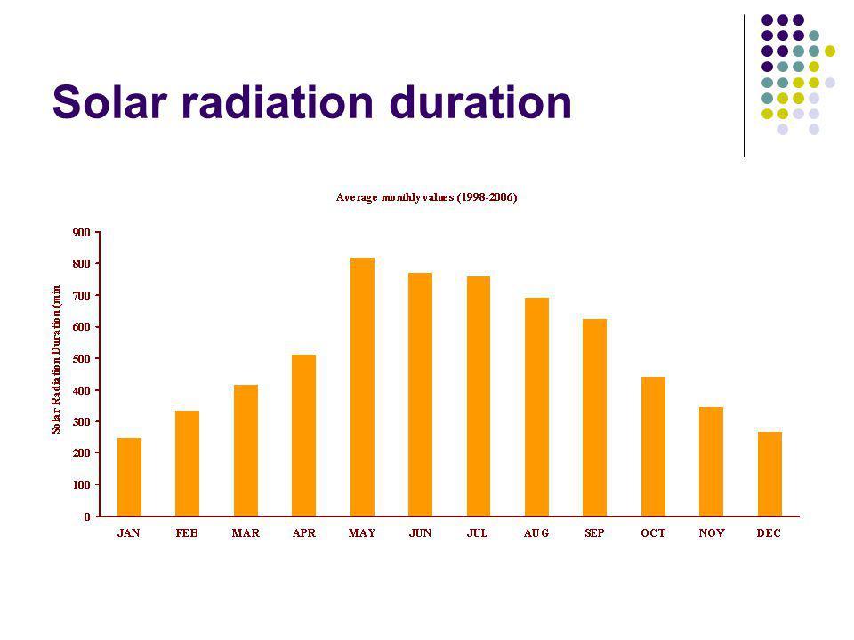 Solar radiation duration