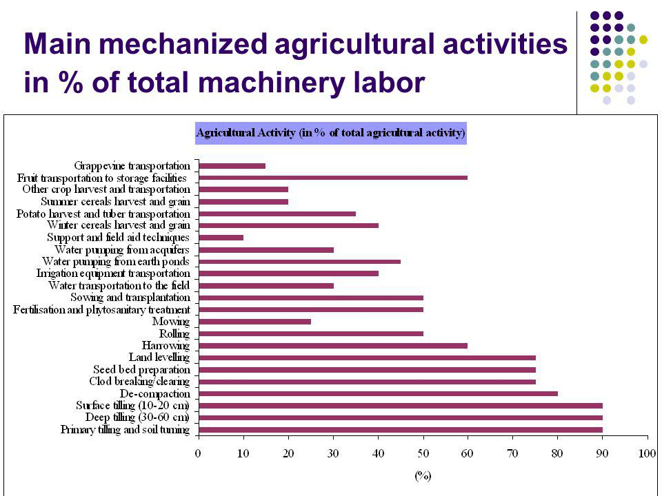 Main mechanized agricultural activities in % of total machinery labor