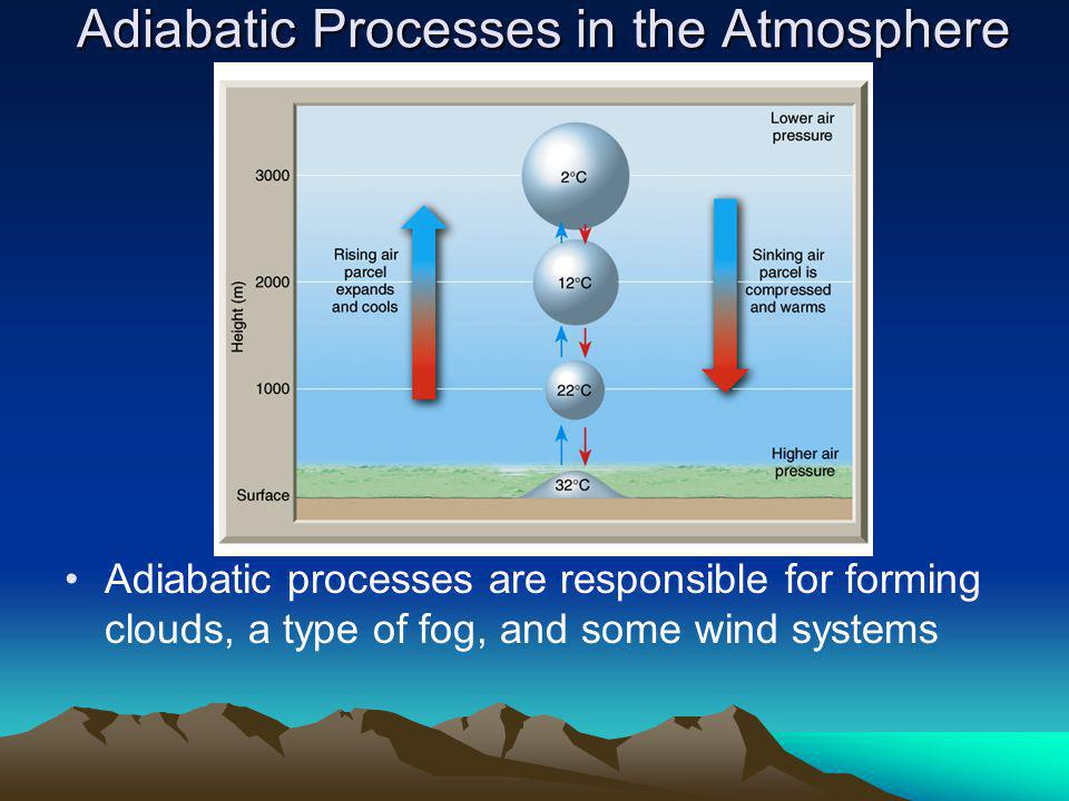 Adiabatic Processes in the Atmosphere Adiabatic processes are responsible for forming clouds, a type of fog, and some wind systems