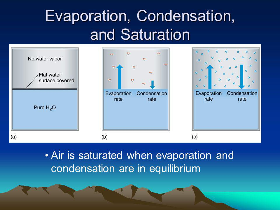 Evaporation, Condensation, and Saturation Air is saturated when evaporation and condensation are in equilibrium
