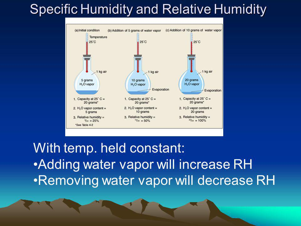 Specific Humidity and Relative Humidity With temp.
