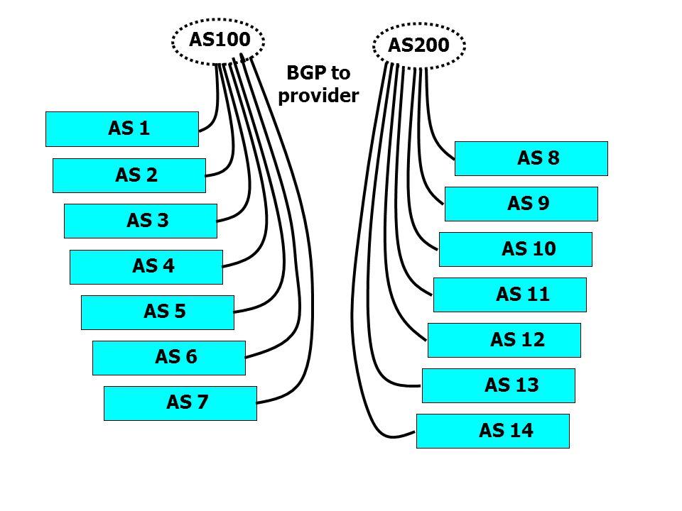 AS 1 BGP to provider AS 2 AS 3 AS 4 AS 5 AS 8 AS 9 AS 10 AS 11 AS 12 AS100 AS200 AS 6 AS 7 AS 13 AS 14