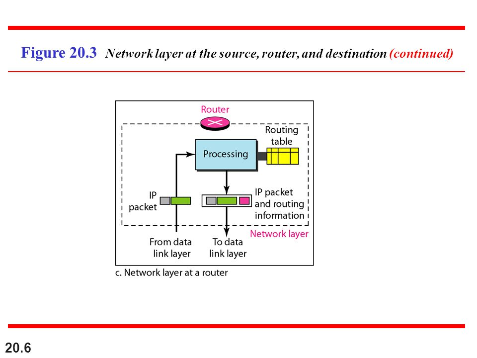 20.7 Switching at the network layer in the Internet uses the datagram approach to packet switching.