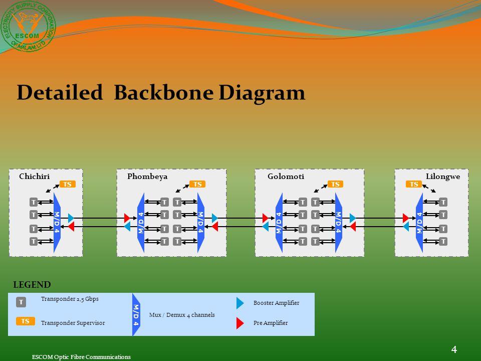 Detailed Backbone Diagram LEGEND T TS M/D 4 Transponder 2,5 Gbps Transponder Supervisor Mux / Demux 4 channels Booster Amplifier Pre Amplifier TS Chic