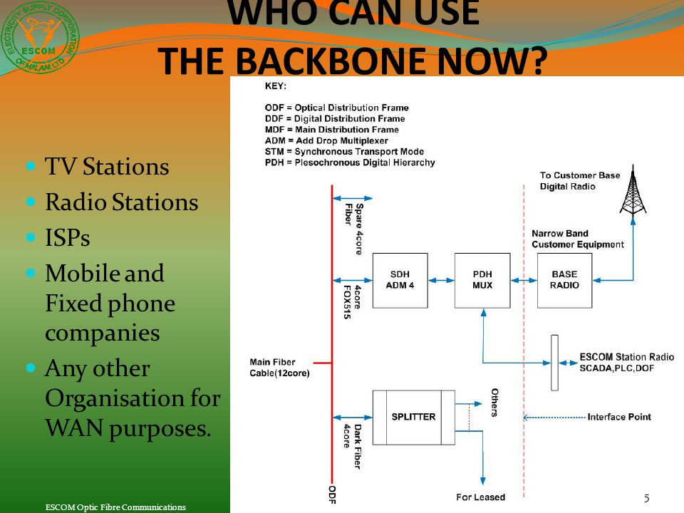 5 TV Stations Radio Stations ISPs Mobile and Fixed phone companies Any other Organisation for WAN purposes. WHO CAN USE THE BACKBONE NOW?
