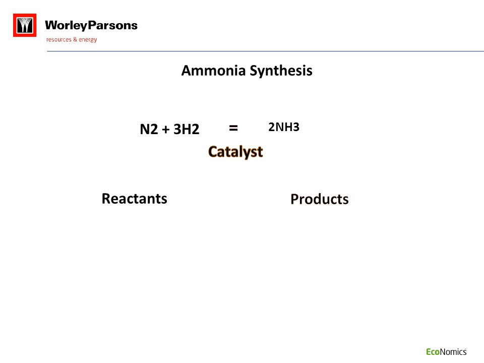 2NH3 Reactants Ammonia Synthesis N2 + 3H2