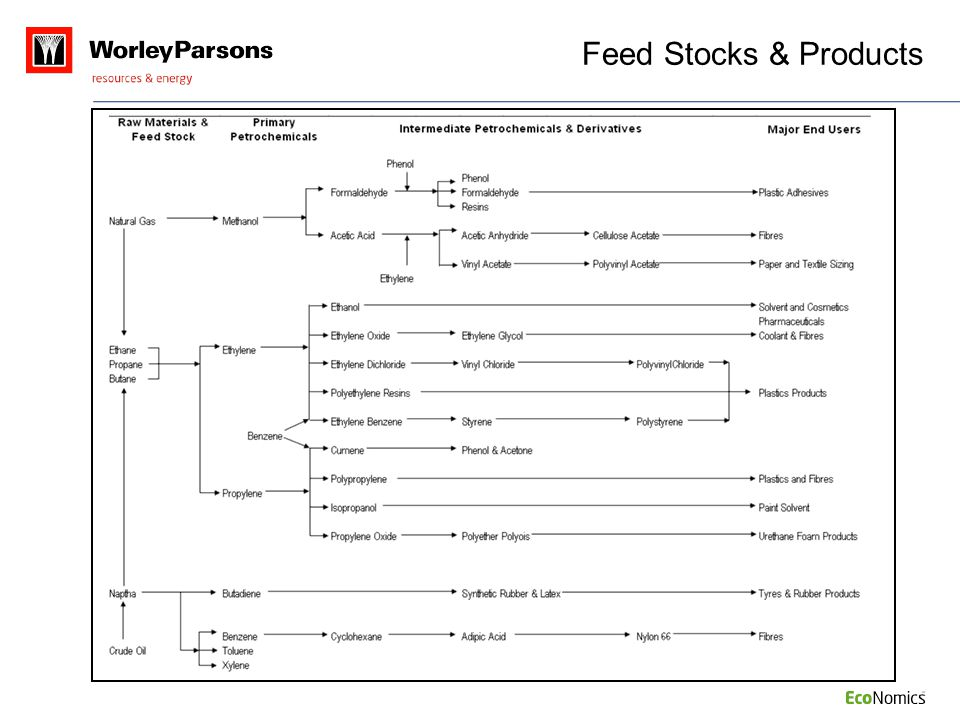 Feed Stocks & Products