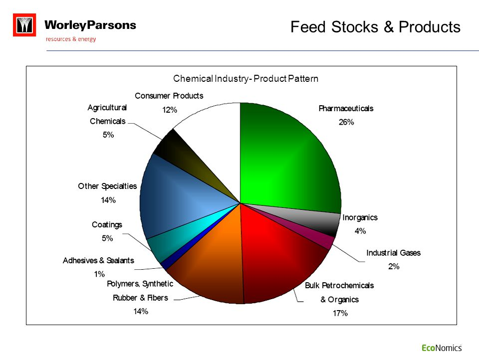 Chemical Industry- Product Pattern