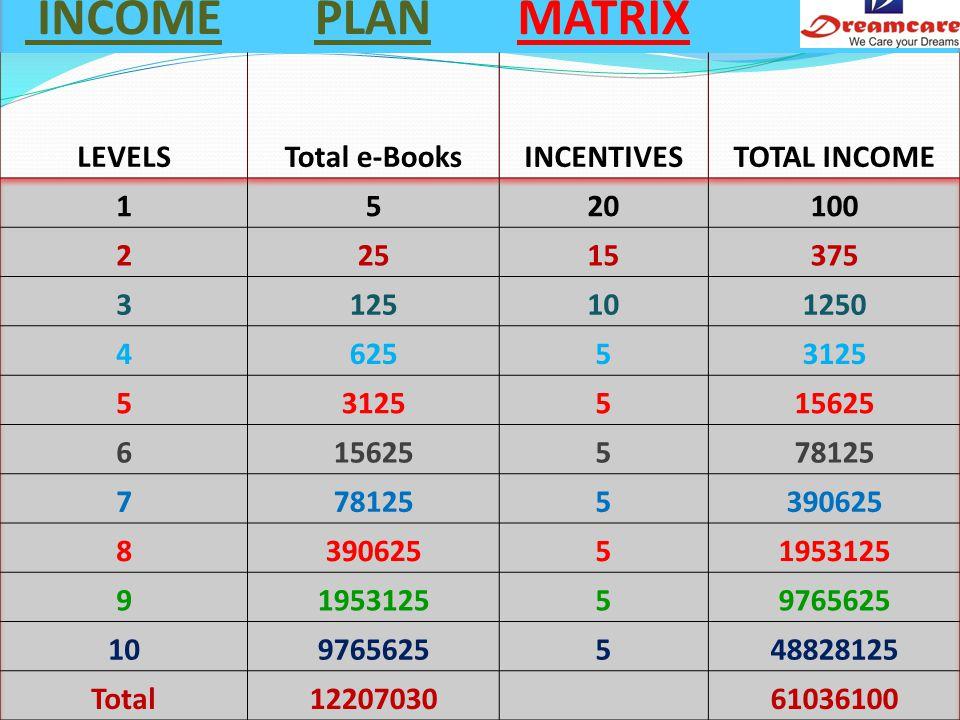 9765625 e-Books * 5 = Rs.48828125/- And Rewards : Dream House