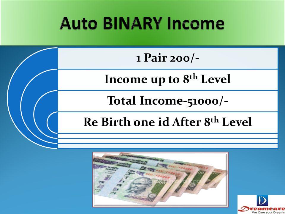 U U 2 AB Rs.100 Total Income = 200