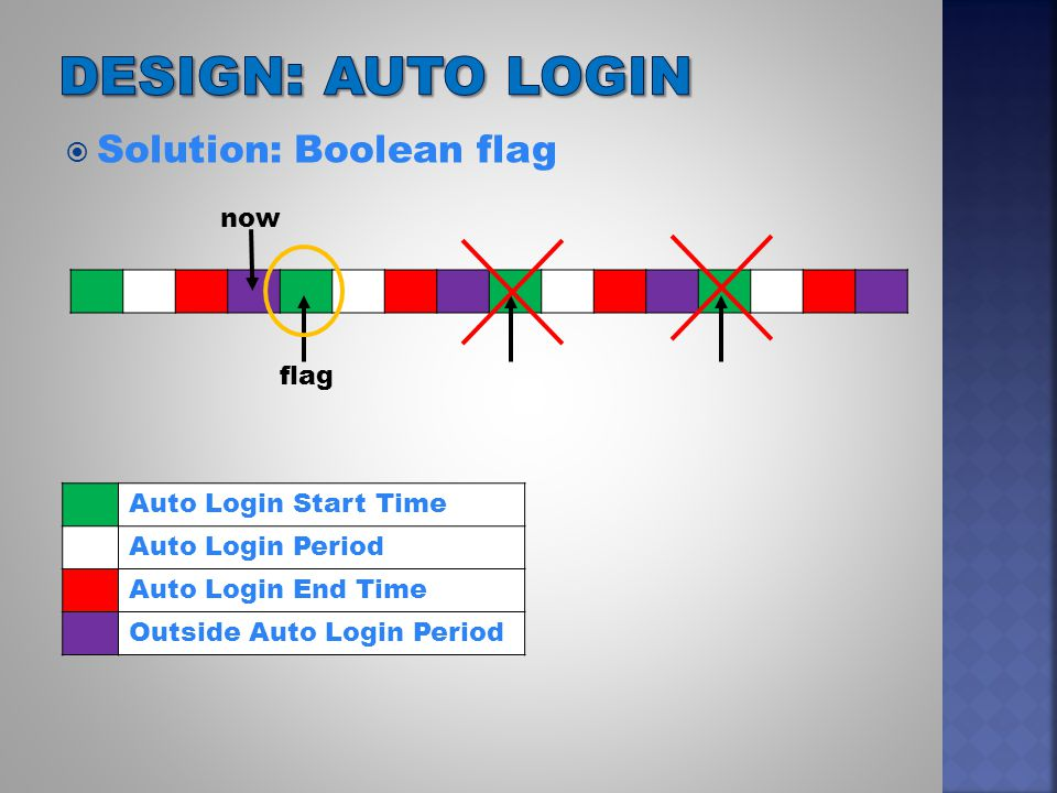  Solution: Boolean flag Auto Login Start Time Auto Login Period Auto Login End Time Outside Auto Login Period now flag