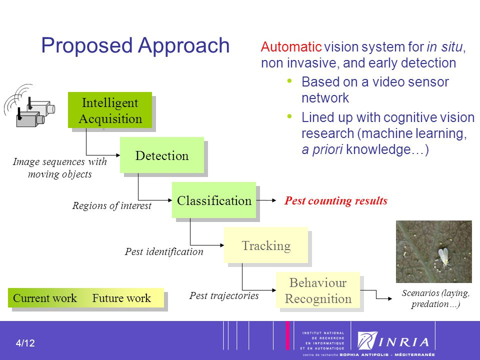4 4/12 Proposed Approach Intelligent Acquisition Intelligent Acquisition Detection Classification Tracking Behaviour Recognition Behaviour Recognition