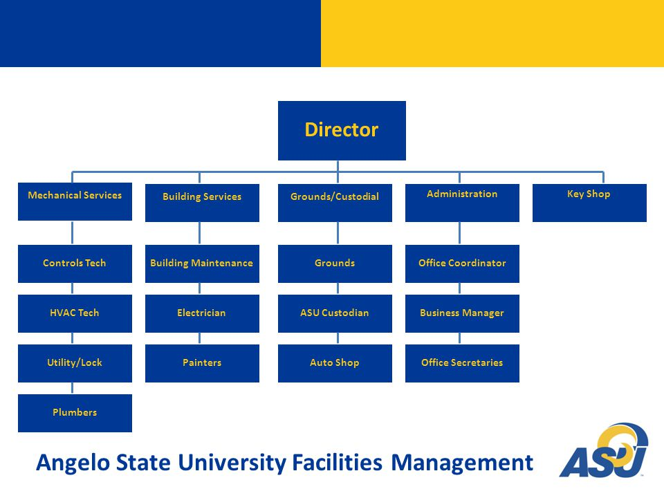 Director Mechanical Services Building ServicesGrounds/Custodial AdministrationKey Shop Controls Tech HVAC Tech Utility/Lock Plumbers Building Maintenance Electrician Painters Grounds ASU Custodian Auto ShopOffice Secretaries Office Coordinator Business Manager Angelo State University Facilities Management