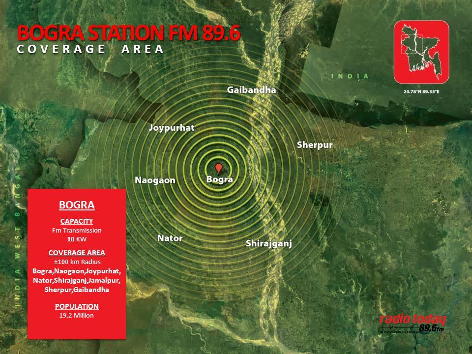BOGRA CAPACITY Fm Transmission 10 KW COVERAGE AREA ±100 km Radius Bogra,Naogaon,Joypurhat, Nator,Shirajganj,Jamalpur, Sherpur,Gaibandha POPULATION 19.