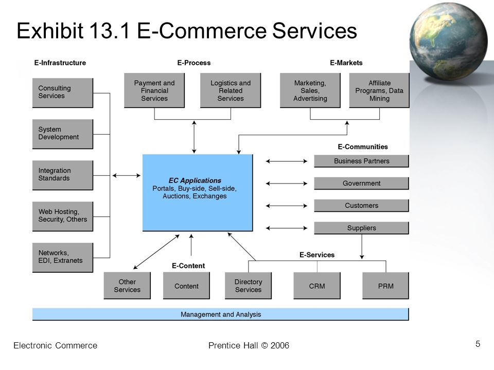 Electronic CommercePrentice Hall © 2006 26 CRM and Its Relationship with EC Justifying Customer Service and CRM Programs metrics Performance standards; may be quantitative or qualitative