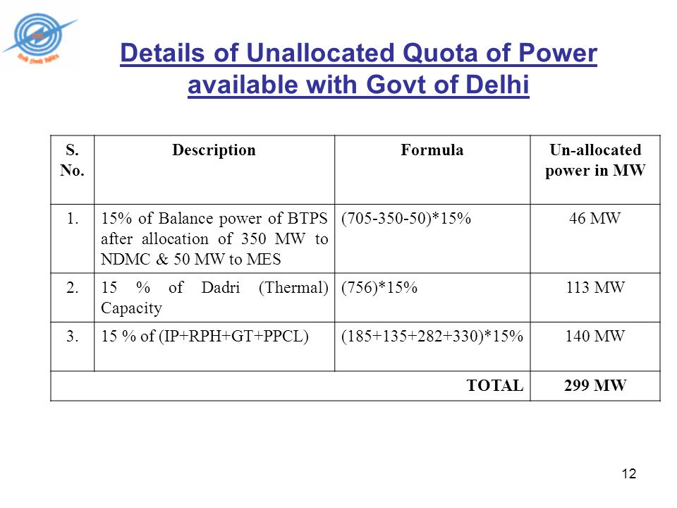 12 Details of Unallocated Quota of Power available with Govt of Delhi S.