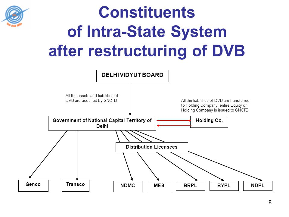 8 Constituents of Intra-State System after restructuring of DVB DELHI VIDYUT BOARD Holding Co.
