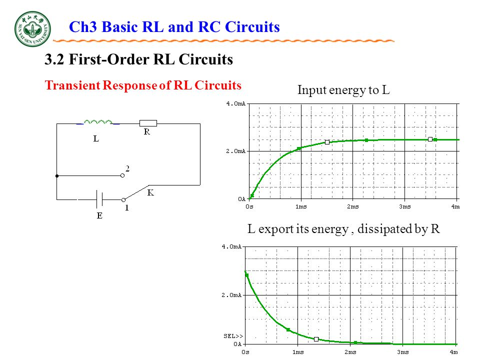 Ch3 Basic RL and RC Circuits 3.2 First-Order RL Circuits Transient Response of RL Circuits Input energy to L L export its energy, dissipated by R