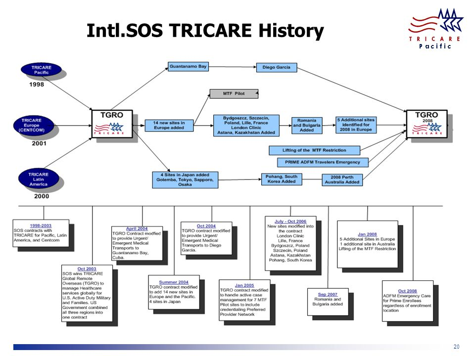 TRICARE Pacific 20 Intl.SOS TRICARE History