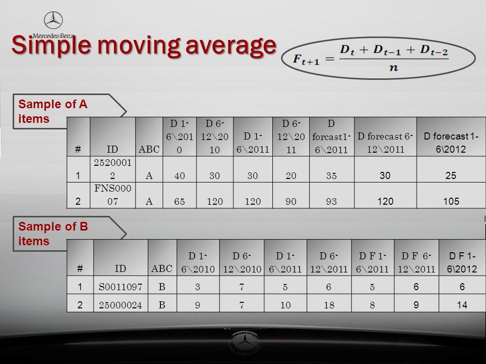Simple moving average Simple moving average Sample of A items Sample of B items # IDABC D 1- 6\201 0 D 6- 12\20 10 D 1- 6\2011 D 6- 12\20 11 D forcast