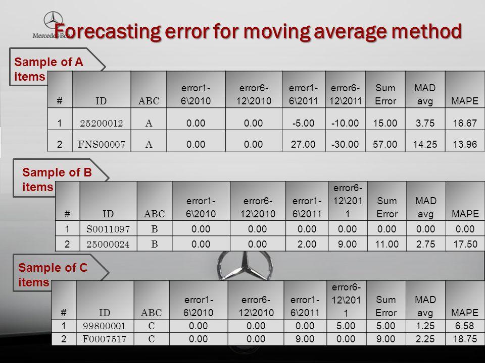 Forecasting error for moving average method Sample of A items Sample of B items Sample of C items # IDABC error1- 6\2010 error6- 12\2010 error1- 6\201