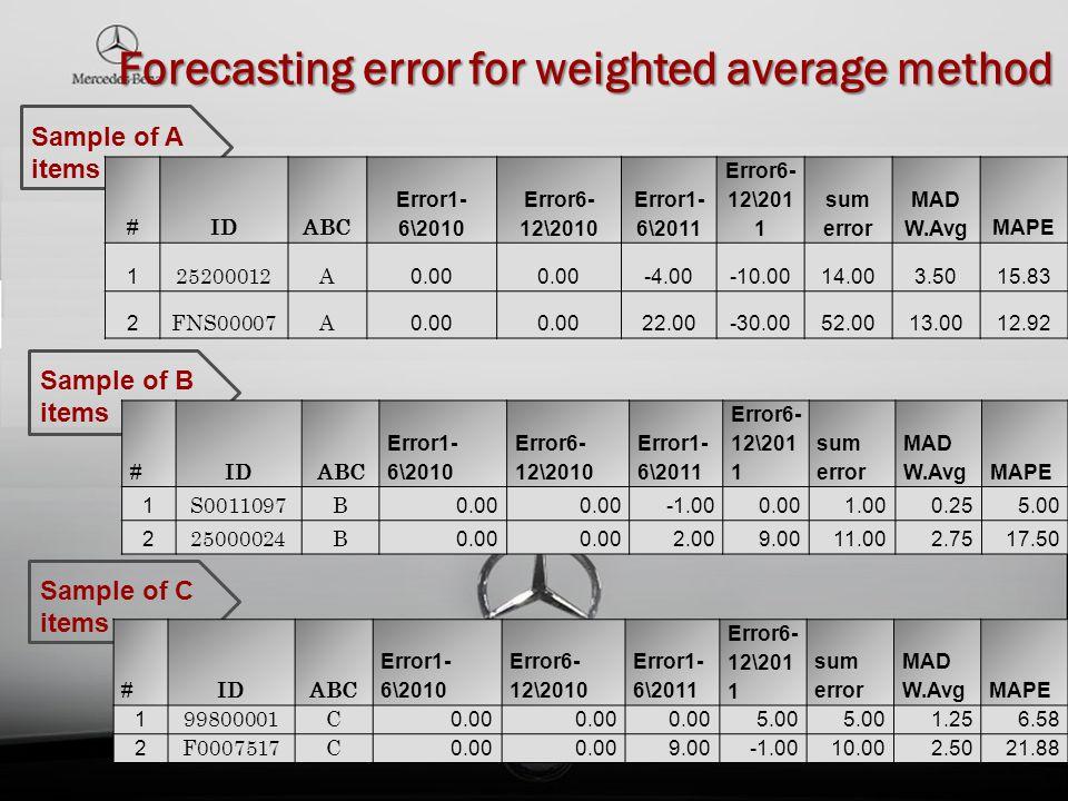 Forecasting error for weighted average method Sample of A items Sample of B items Sample of C items # IDABC Error1- 6\2010 Error6- 12\2010 Error1- 6\2