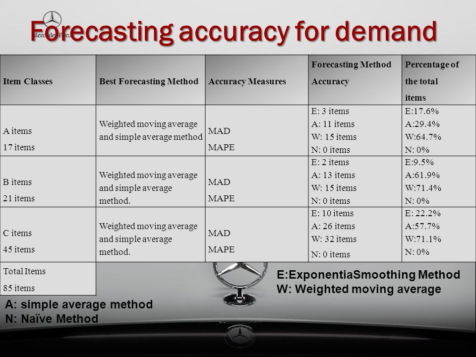 Forecasting accuracy for demand E:ExponentiaSmoothing Method W: Weighted moving average A: simple average method N: Naïve Method Item ClassesBest Fore