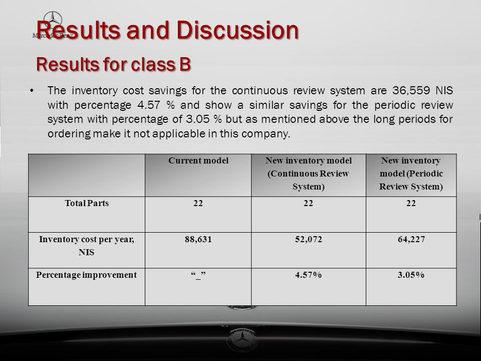 Results and Discussion Results for class B Results and Discussion Results for class B The inventory cost savings for the continuous review system are