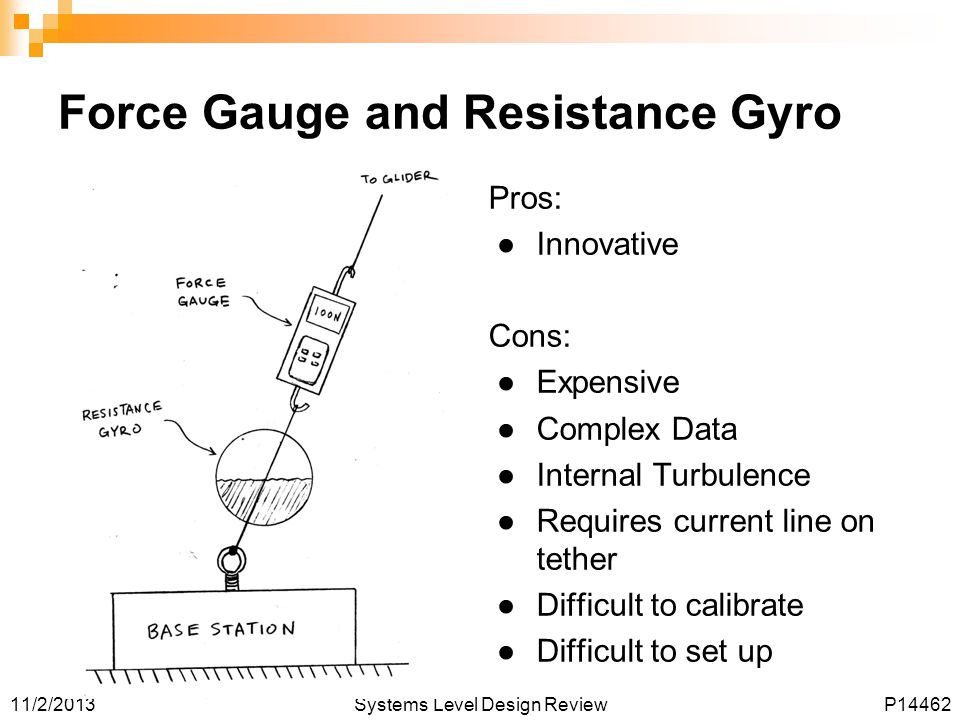 11/2/2013Systems Level Design ReviewP14462 Force Gauge and Resistance Gyro Pros: ●Innovative Cons: ●Expensive ●Complex Data ●Internal Turbulence ●Requires current line on tether ●Difficult to calibrate ●Difficult to set up