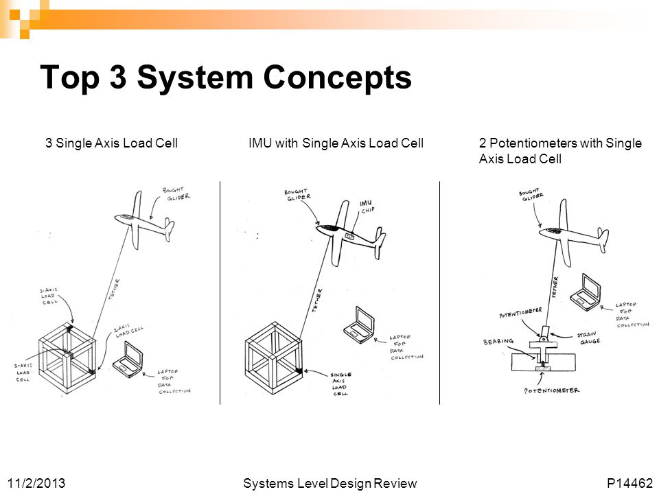 11/2/2013Systems Level Design ReviewP14462 Top 3 System Concepts 3 Single Axis Load Cell IMU with Single Axis Load Cell 2 Potentiometers with Single Axis Load Cell