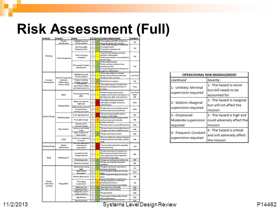 11/2/2013Systems Level Design ReviewP14462 Risk Assessment (Full)