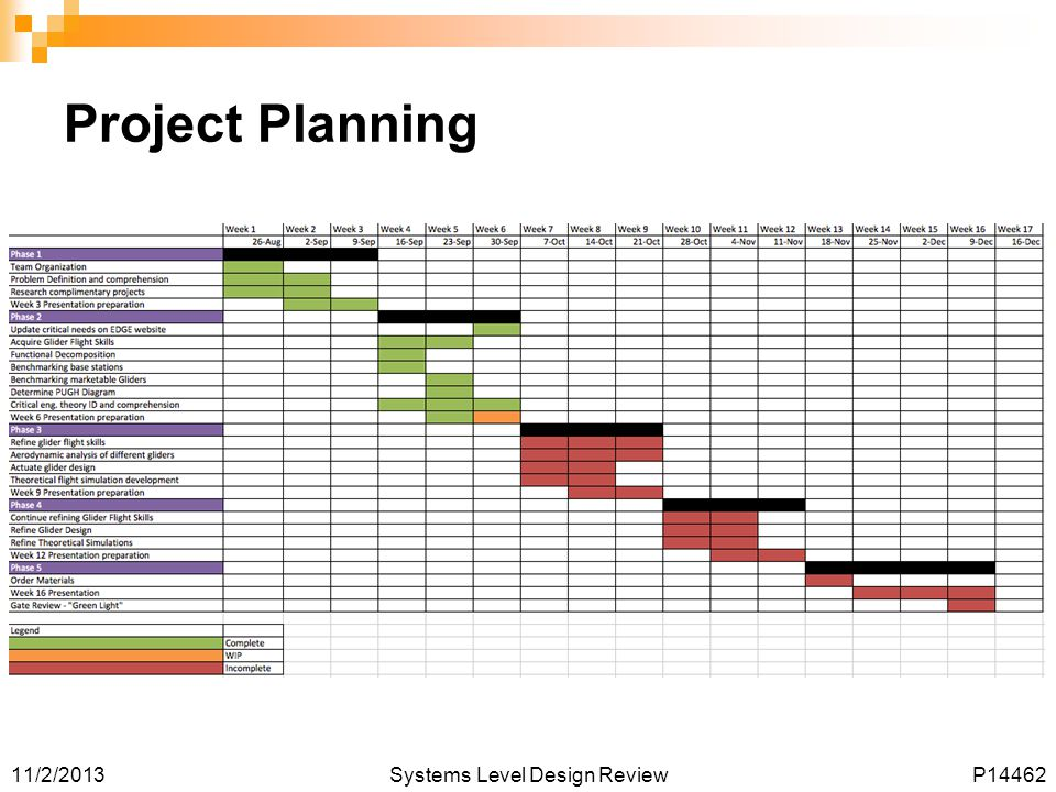 11/2/2013Systems Level Design ReviewP14462 Project Planning