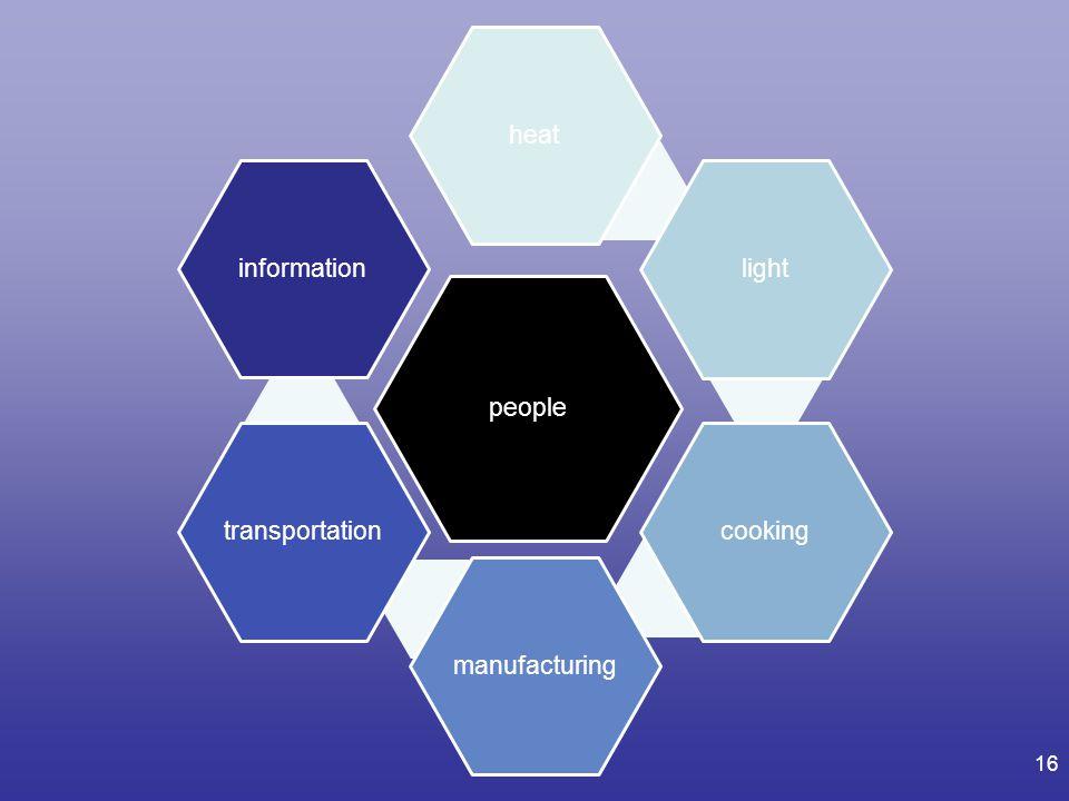 16 people heatlightcookingmanufacturingtransportationinformation