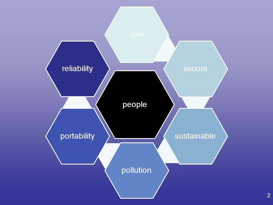 2 people costsecuresustainablepollutionportabilityreliability