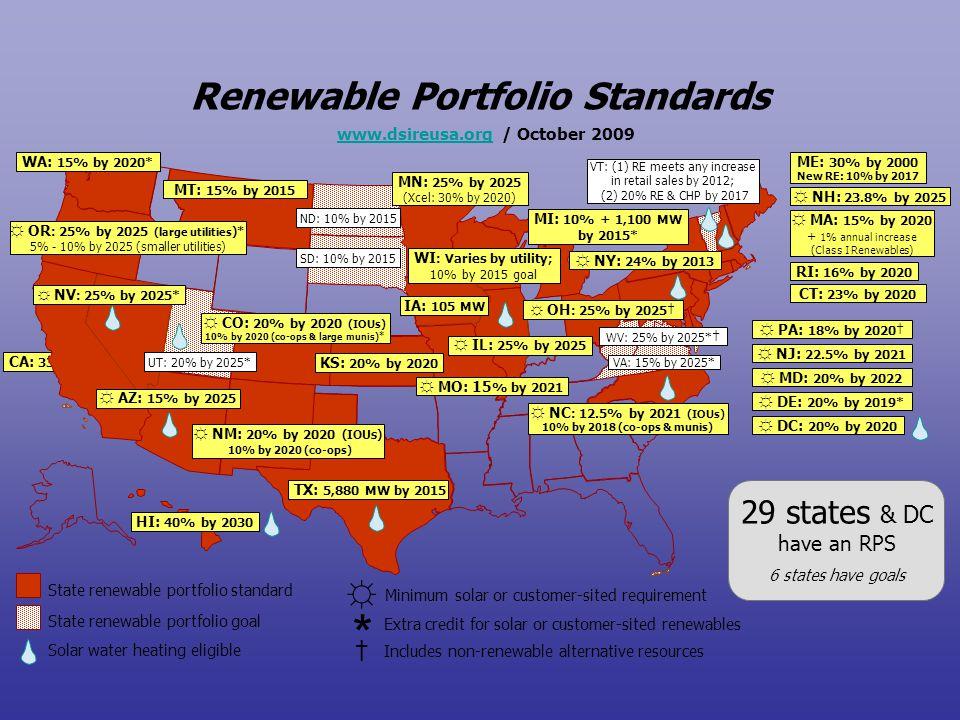 CA: 33% by 2020 Renewable Portfolio Standards State renewable portfolio standard State renewable portfolio goal www.dsireusa.orgwww.dsireusa.org / Oct
