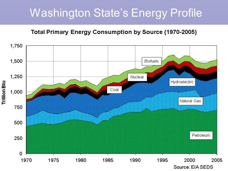 8 Washington State's Energy Profile
