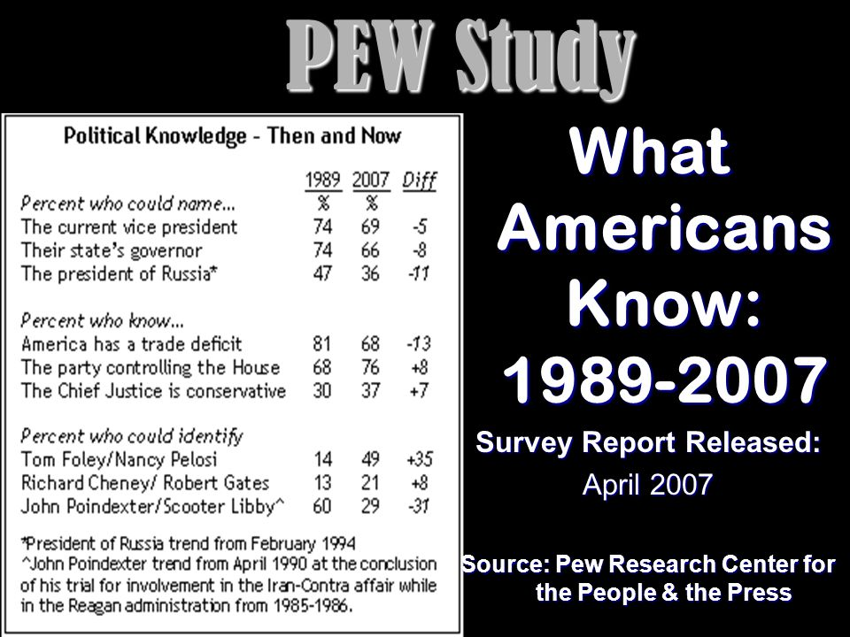 PEW Study What Americans Know: Survey Report Released: April 2007 Source: Pew Research Center for the People & the Press