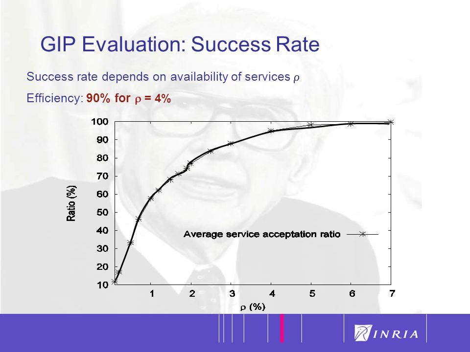 32 Success rate depends on availability of services  Efficiency: 90% for  = 4% GIP Evaluation: Success Rate