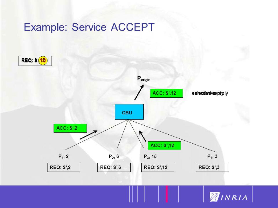40 Example: Service ACCEPT GBU REQ: S',12 P 1, 2P 2, 6P 3, 15P 4, 3 REQ: S',2REQ: S',6REQ: S',12REQ: S',3 ACC: S',2 P origin REQ: S', 10 ACC: S',12 ACC: S',10 P origin selective reply ACC: S',12 P origin exhaustive reply