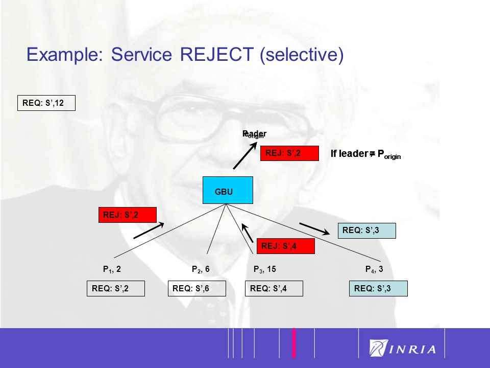 41 Example: Service REJECT (selective) REQ: S',12 GBU P 1, 2P 2, 6P 3, 15P 4, 3 REQ: S',2REQ: S',6REQ: S',4 REJ: S',4 REQ: S',3 REQ: S',1 leader If leader  P origin REJ: S',1 P origin If leader = P origin REJ: S',2 REQ: S',2 leader If leader  P origin REJ: S',2 P origin If leader = P origin